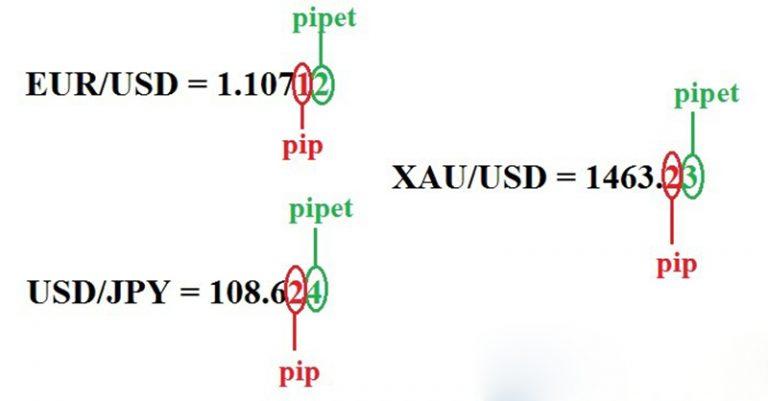 cách tính pip trong forex
